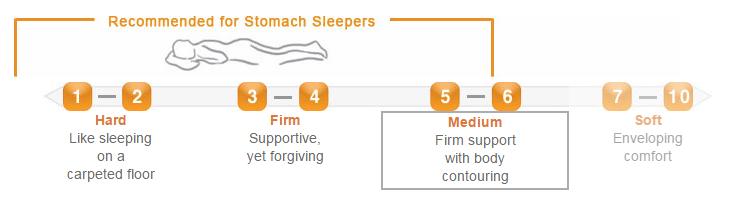 US-Mattress mattress finder comfort