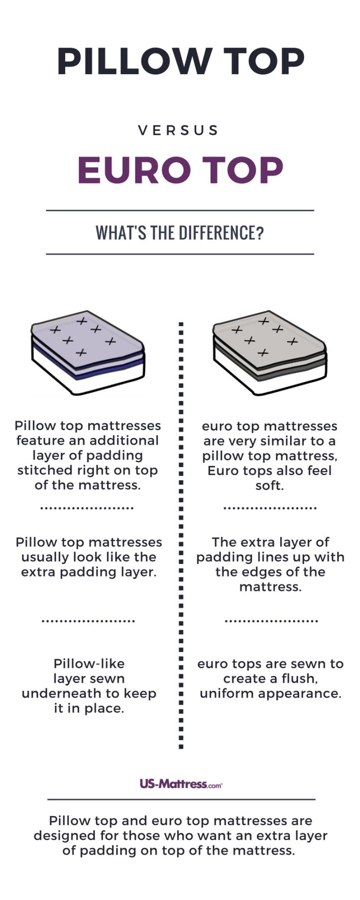 pillow-top-vs-euro-top-4